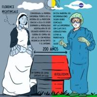 Snoopynurse para recordar el año Nursing Now Comparando evolución enfermera y a Florence N